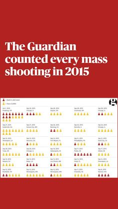 In 2015, Sociology, Anthropology, Statistics, The Guardian, Social Studies, Counting, Guns, Death