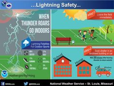 Lightning Safety #Lightning #WhenThunderRoarsGoIndoors #NWS