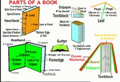 Book repair tips how to repair your old or damaged books to like new book repair tips how to repair your old or damaged books to like new condition need to know how to repair a book binding101 has all you need to re solutioingenieria Image collections