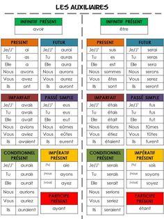 French verbs conjugation | Conjugaison: verbes AVOIR et ÊTRE à tous les temps