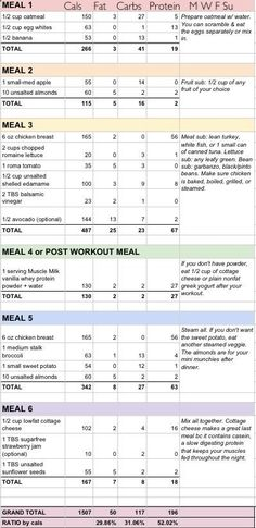 Carb Cycling Meal Plan Pdf Google Search Healthy Meal Plans Pinterest Meals Pdf And Google