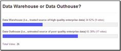 We need to start thinking outside the data warehouse: http://www.ocdqblog.com/home/the-data-outhouse.html