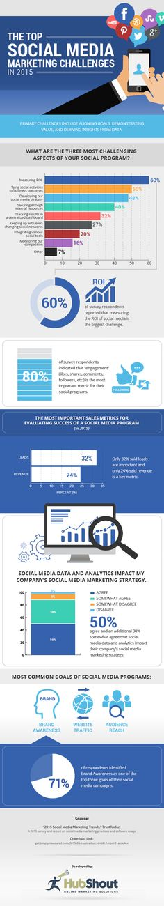 [INFOGRAPHIC] The Top Social Media Challenges in 2015