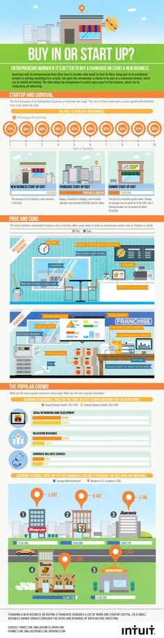 Buying a Franchise vs Starting a Business Infographic. Topic: businessman, businesswomen, franchisee, entrepreneur, investing, investment, start up.