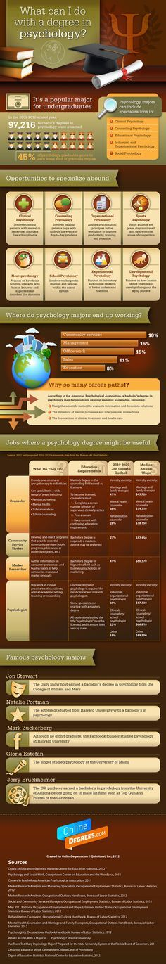What Can I Do With a Degree in Psychology? [Infographic] What Can I Do With a Degree in Psychology Can I Do With a Degree in Psychology? [Infographic] What Can I Do With a Degree in PsychologyWhat Can I Do With a Degree in Psychology Psychology Careers, Psychology Studies, Forensic Psychology, Psychology Degree, School Psychology, Psych Major, Professor, Career Exploration, Future Jobs