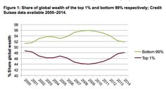 The Top 1% Is Close to Owning Most of Everything