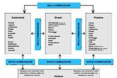 Ho ideato una semplice tabella per la giusta combinazione degli alimenti. Siete…