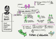 Interaction14 – Thoughts on Collaboration and Communication | Cooper Journal