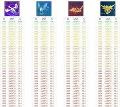 Compartir Publicar en Twitter Pin Correo electrónico Tabla de IV de los Pokémon Legendarios.Gracias a @DracoGollo y EdgarBlackfyre por compartirla! Relacionado