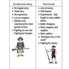 This packet includes reading comprehensions, worksheets, image and art based questions, historical figure flashcards, and a final assessment.  This...