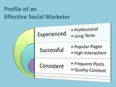 Social Marketing ProfileIt's not difficult to find evidence of social marketing by businesses these days.  In fact, many companies are ramping up their budgets for social media marketing for the coming year.  This isn't surprising since hundreds of millions of people and potential customers are spending so much of their free time on social networks