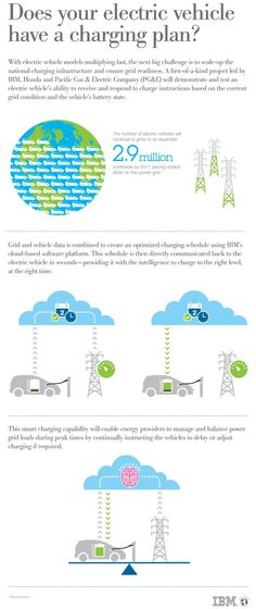 Smarter Electric Car Charging