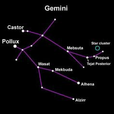 The constellation of Gemini. The position of the Sun, when it's in the sign of Gemini no longer sits here.