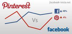 interest Vs Facebook ¿Quien Gana?