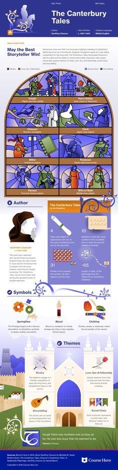 This @CourseHero infographic on The Canterbury Tales is both visually stunning and informative!