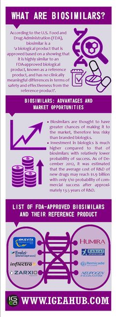 Biosimilar Products and Its Commercial Potential #pharmaceutical #healthcare