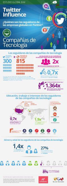 Quién sigue a las Tecnologícas en Twitter vía: Burson-Mastellers #infografia #infographic #tech #socialmedia