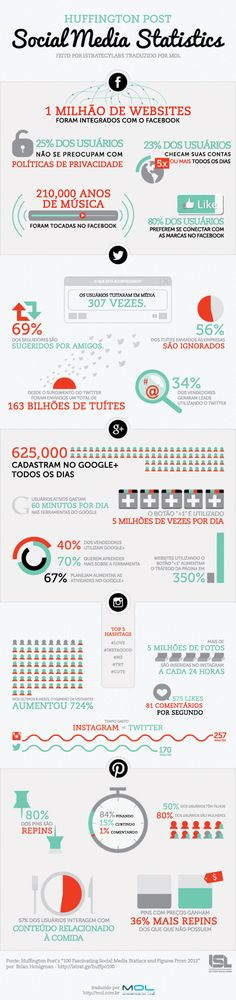 Estatísticas das redes sociais de 2012 | MOL – MARKETING ON-LINE