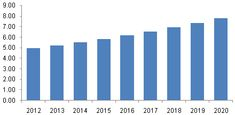Power Transformer Market To Propel Rapid Growth Based On Emerging Technological Advancements Till 2020: Grand View Research, Inc.