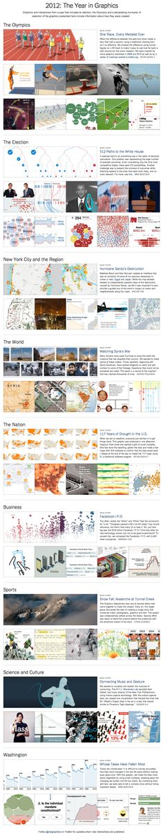 The New York Times 2012: The Year in Graphics. http://www.nytimes.com/interactive/2012/12/30/multimedia/2012-the-year-in-graphics.html