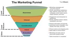 What is a Marketing Funnel and how videos fit in its different stages? Examples of videos for boosting Awareness, Lead Nurturing and Conversion rate. Marketing Automation, Inbound Marketing, Sales And Marketing, Marketing Tools, Email Marketing, Content Marketing, Affiliate Marketing, Marketing Channel, Internet Marketing