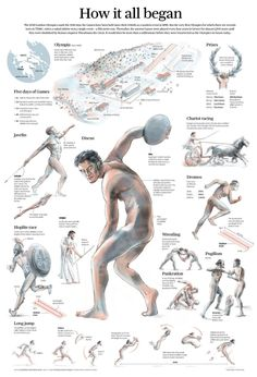 Ancient Olympics - How it all began Infographic                                                                                                                                                      More
