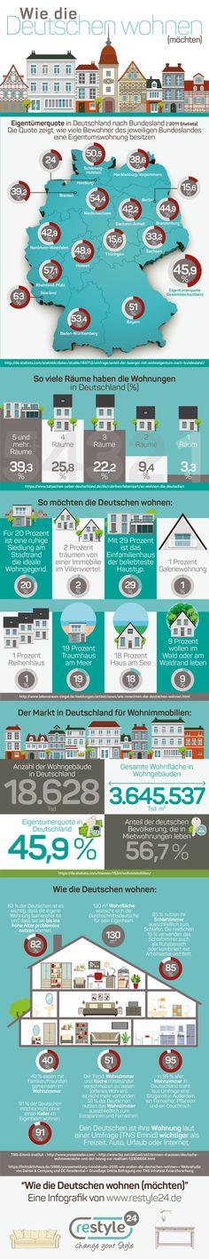 Infografik: Wie die Deutschen wohnen (möchten) #infografik #wohnen #lifestyle