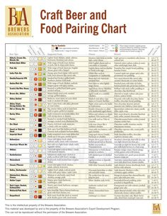 "Craft Beer and Food Pairing Chart--Brewers Assoc. www.LiquorList.com ""The Marketplace for Adults with Taste"" @LiquorListcom #LiquorList"