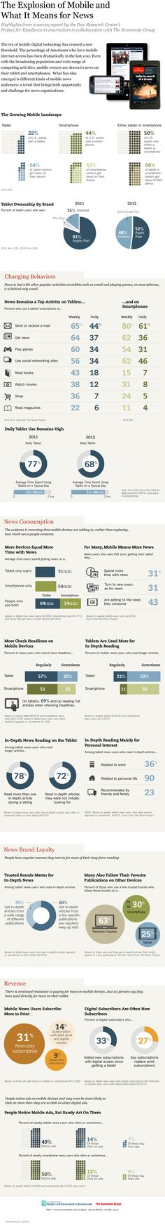#infographic - news remains a top activity on tablets... and on #smartphones