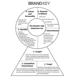 brand key, charts and tools #brand #marketing
