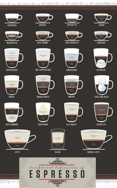 Infographic: A Beautiful Cheat Sheet For Two Dozen Espresso-Based Drinks | Co.Design | business + design