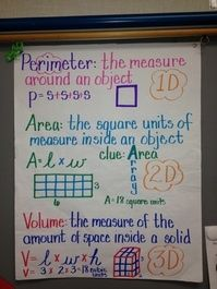 Area Perimeter And Volume Anchor Chart - from myclassroomideas.com - what a great collection of ideas