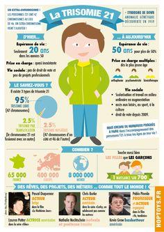 Infographie trisomie 21                                                                                                                                                                                 Plus