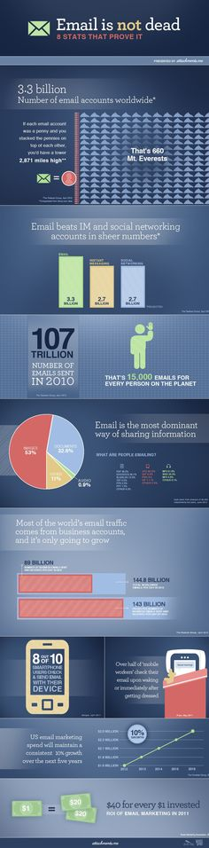8 stats that prove email is not dead. #email #marketing #infographic