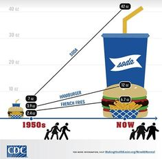 Infographic: The Growing Size of Restaurant Meals