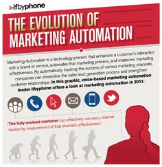 Marketing Automation: The technology centerpiece that drives and enables Inbound marketing. Marketing Channel, Inbound Marketing, Sales And Marketing, Content Marketing, Marketing Technology, Marketing Automation, Marketing Process, Lead Generation, Evolution