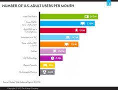 TV declines, smartphone media booms & half of U.S. now has VOD service, acc @nielsen rpt — read at http://www.newsplexer.com/tv-declines-smartphone-media-booms-half-of-u-s-now-has-vod-service-acc-nielsen-rpt/