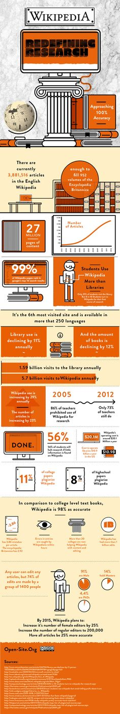 Accuracy examined--Wikipedia infographic