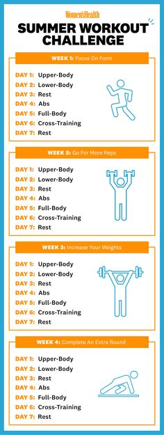 Try This 4 Week Summer Workout Challenge If You Want To See Serious Results - Healthy Living Abs Workout Video, At Home Workout Plan, At Home Workouts, Ab Workouts, Workout Schedule, Softball Workouts, Summer Workout Plan, Workout Plan For Beginners, Workout Ideas
