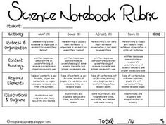 science notebook rubric (4th) This would be a neat share for Wades Science Teacher...