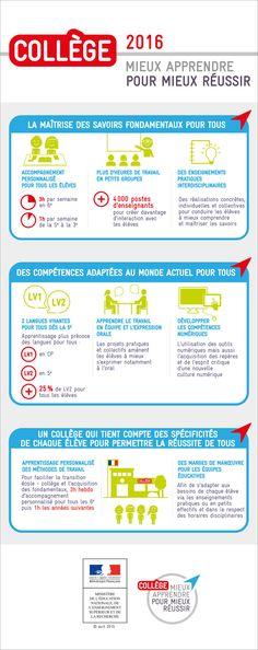 Mieux apprendre pour mieux réussir : les points-clés du collège 2016 - Ministère de l'Éducation nationale, de l'Enseignement supérieur et de la Recherche