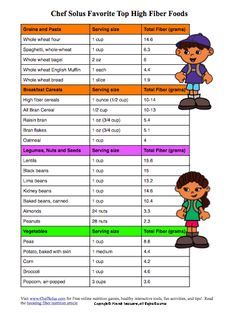 High fiber food chart fiber food chart http ow ly 3g29a helps