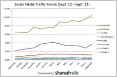 Pinterest Drives More Traffic to Publishers Than Twitter, LinkedIn, Reddit Combined
