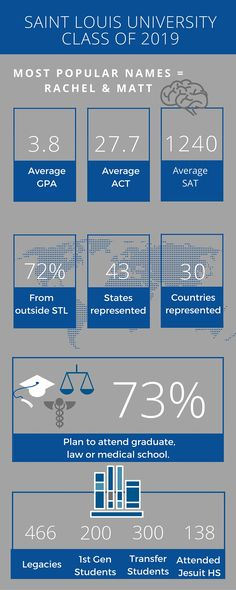 What's a #Billiken look like? Check out these stats from the #SLU Class of 2019.