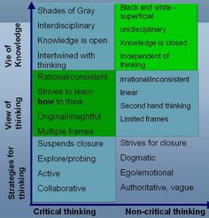 A practical guide to critical thinking  Be critical of how you