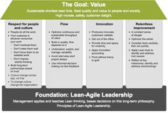 Figure 1. The SAFe House of Lean