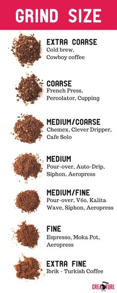 GRIND-SIZE-CHART-Creature-Coffee-Subscription-Best-Grind-Size-Coarse-to-fine-grind-sizes-with-pictures-.png 800×2,000 pixels
