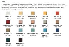 What colors to use in your 40s 50s 60s or even 70s home? This timeline of Kohler colors is really quite wonderful. It provides a snapshot of why certain colors were common during the wartime years and immediately thereafter… on into the 50s when true exuberance emerged… the 60s with its pop and hippie influences…and …