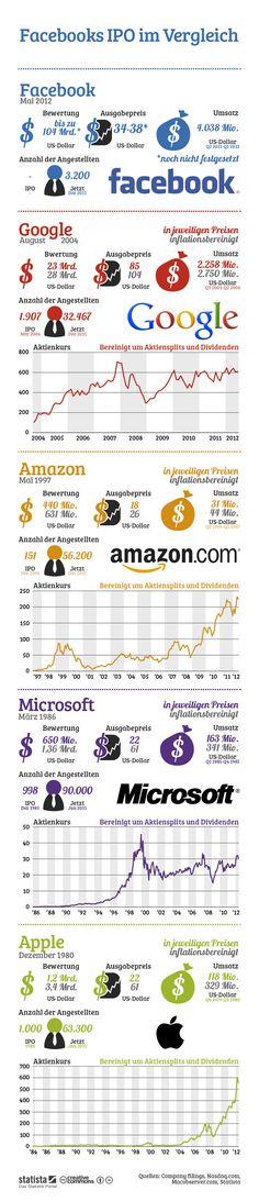 Facebook, Google, Apple: Vergleich der Börsengänge von IT-Konzernen - SPIEGEL ONLINE