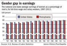 Gender Gap in Earnings - PA/USA 2013 Gap, Gender, Facts, Music Genre
